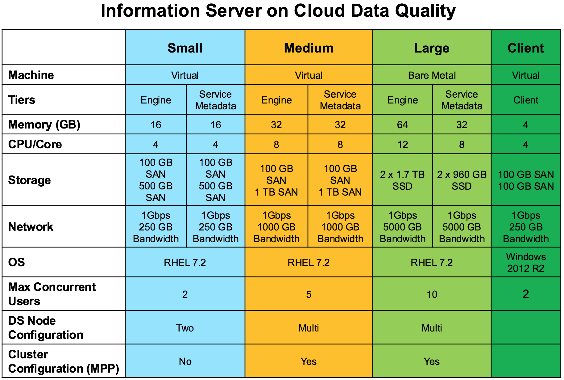 Information Server on Cloud Data Quality Packages