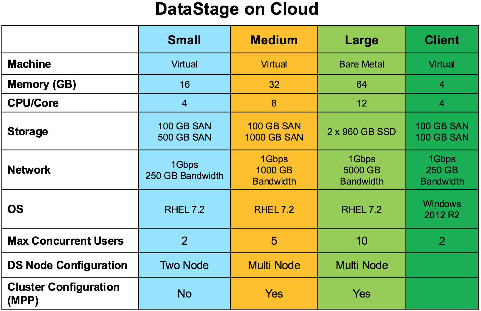 DataStage on Cloud Packages