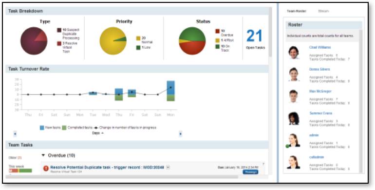 Analyze, cleanse, and control data quality