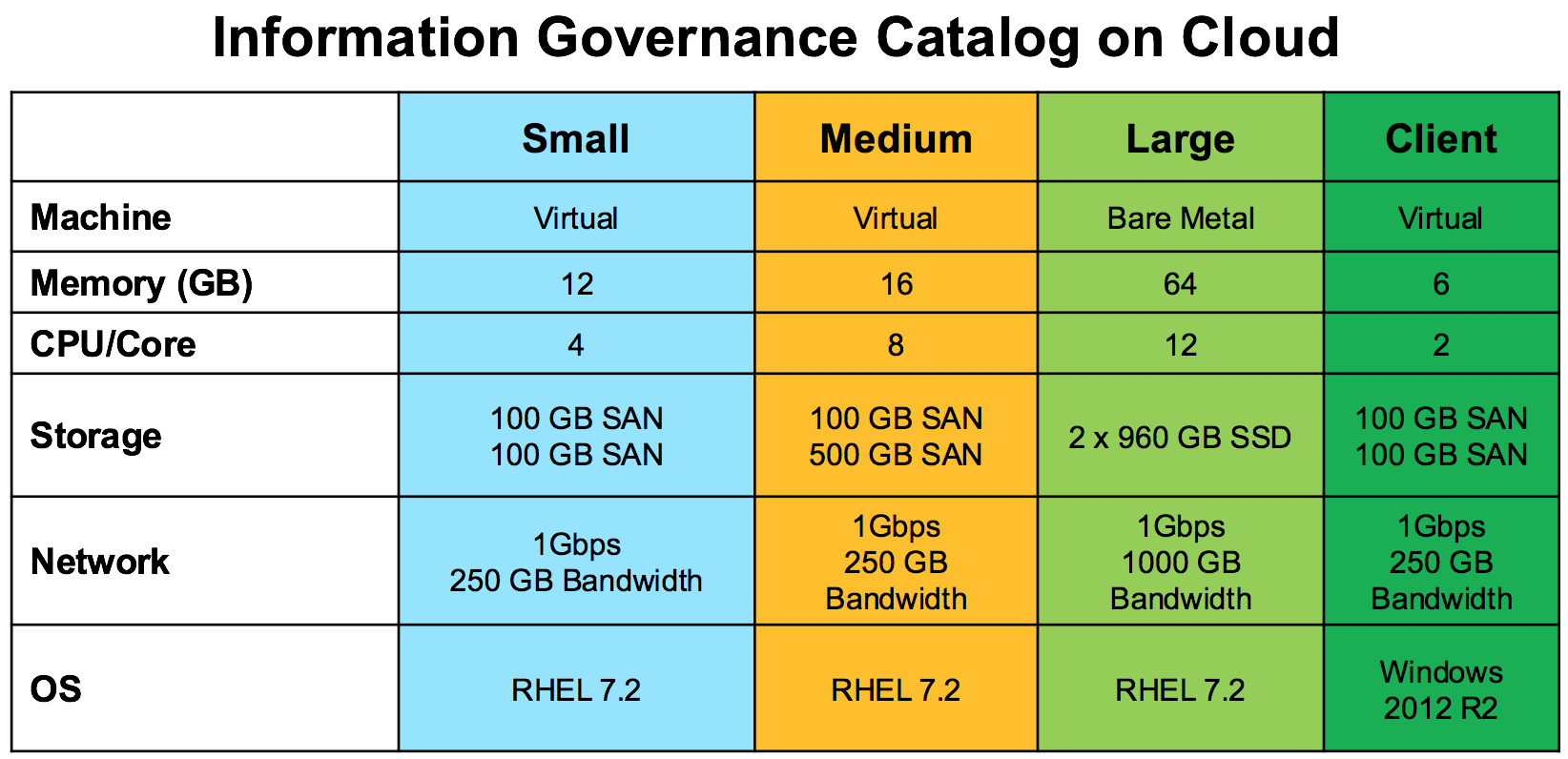 Information Governance Catalog on Cloud Packages